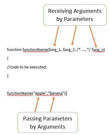 PHP functions,Parameters and arguments