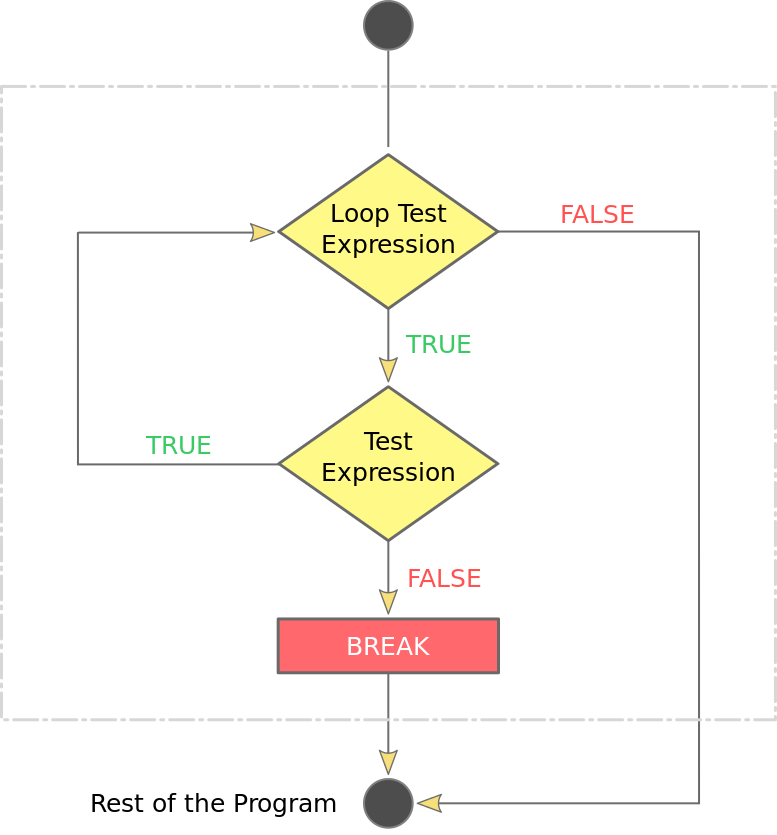 PHP Break statement flowchart