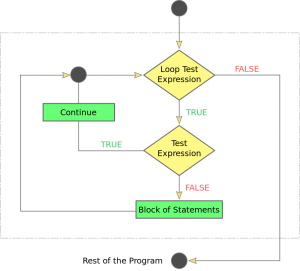 PHP continue statement flow chart