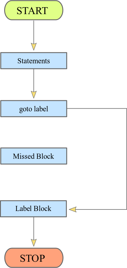 PHP Goto Statement Flow Chart