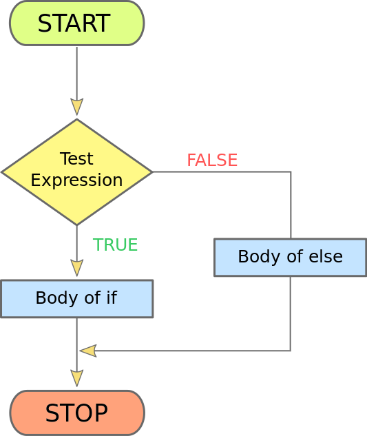 PHP If Else Flow Chart