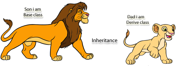 Inheritance in PHP OOP