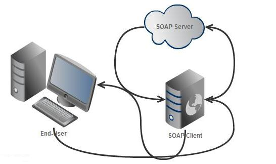 PHP SOAP client and server communication