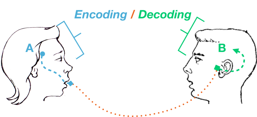 PHP Encoding and Decoding
