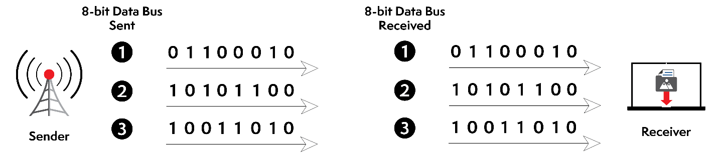 Example of Parallel Transmission – Data Received Correctly