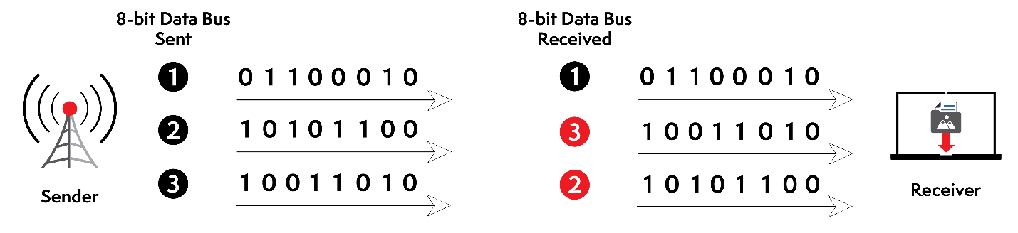 Example of Parallel Transmission – Data Received Incorrectly